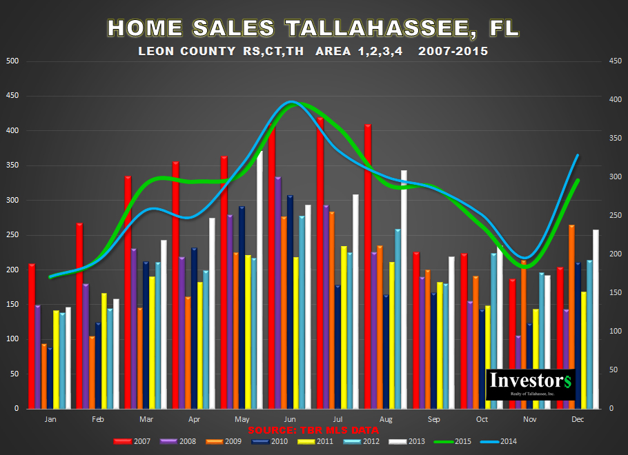 Tallahassee Home Sales Graph 2007-2015